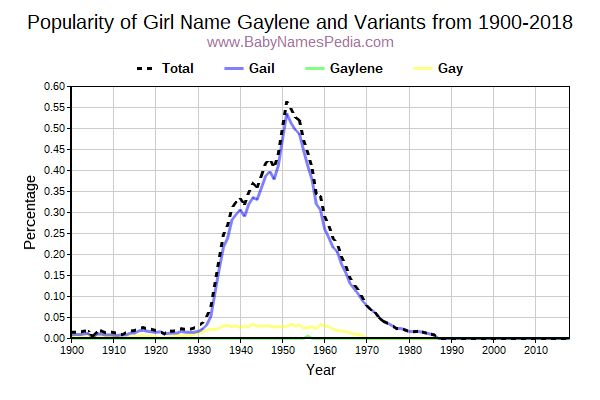 Variant Popularity Trend  for Gaylene  from 1900 to 2018