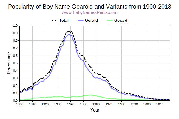 Variant Popularity Trend  for Gearóid  from 1900 to 2017