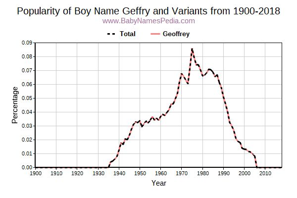 Variant Popularity Trend  for Geffry  from 1900 to 2017