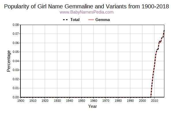 Variant Popularity Trend  for Gemmaline  from 1900 to 2017