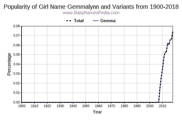 Variant Popularity Trend  for Gemmalynn  from 1900 to 2017