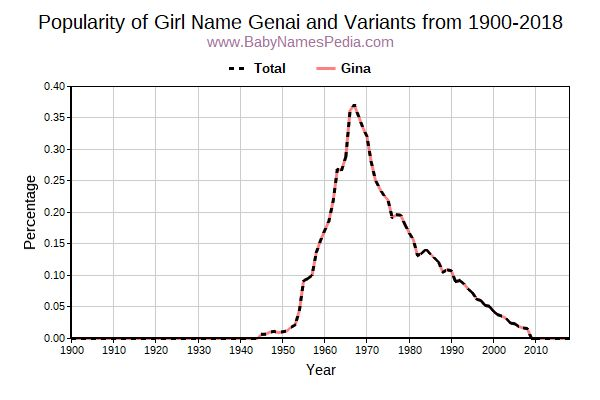 Variant Popularity Trend  for Genai  from 1900 to 2018