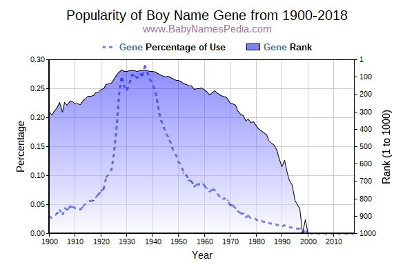 Popularity Trend  for Gene  from 1900 to 2016