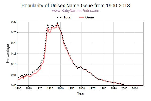 Unisex Popularity Trend  for Gene  from 1900 to 2016