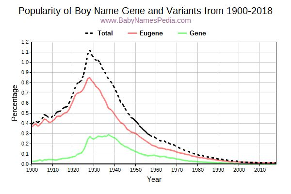Variant Popularity Trend  for Gene  from 1900 to 2016