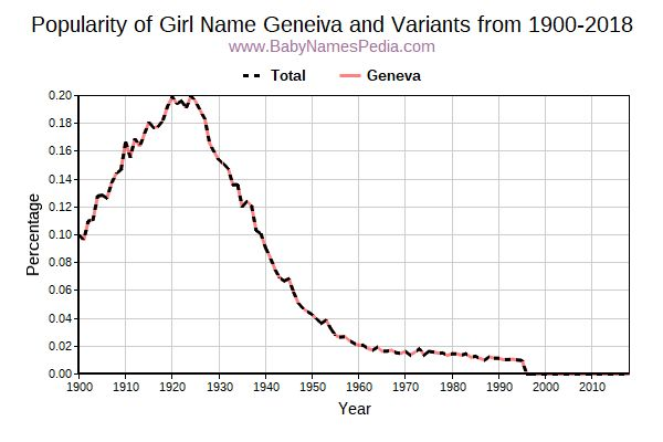 Variant Popularity Trend  for Geneiva  from 1900 to 2016
