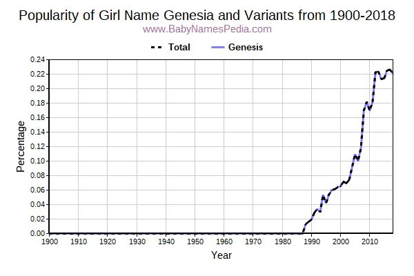 Variant Popularity Trend  for Genesia  from 1900 to 2016