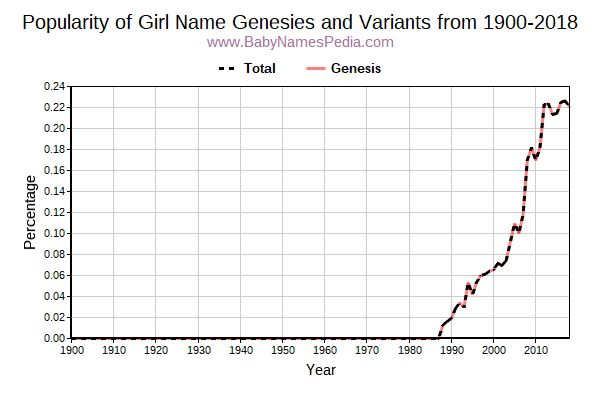 Variant Popularity Trend  for Genesies  from 1900 to 2016