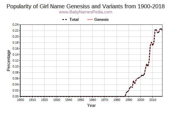 Variant Popularity Trend  for Genesiss  from 1900 to 2016