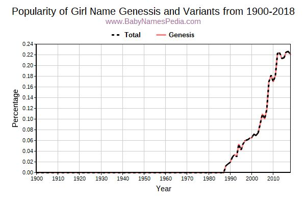 Variant Popularity Trend  for Genessis  from 1900 to 2016