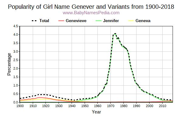 Variant Popularity Trend  for Genever  from 1900 to 2016