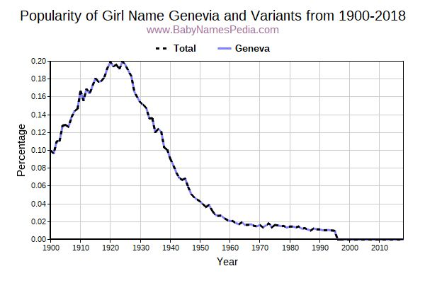 Variant Popularity Trend  for Genevia  from 1900 to 2016