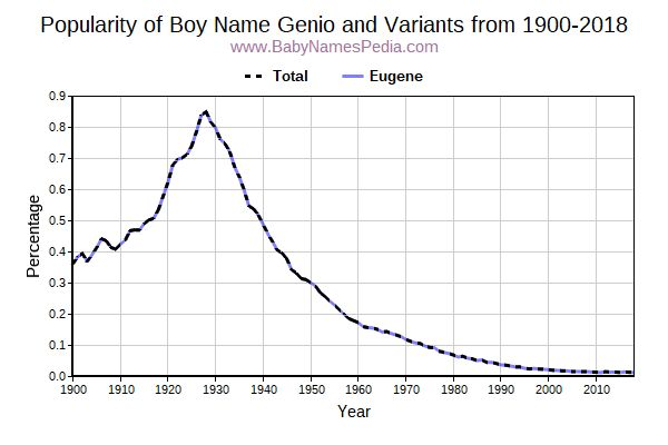 Variant Popularity Trend  for Genio  from 1900 to 2017