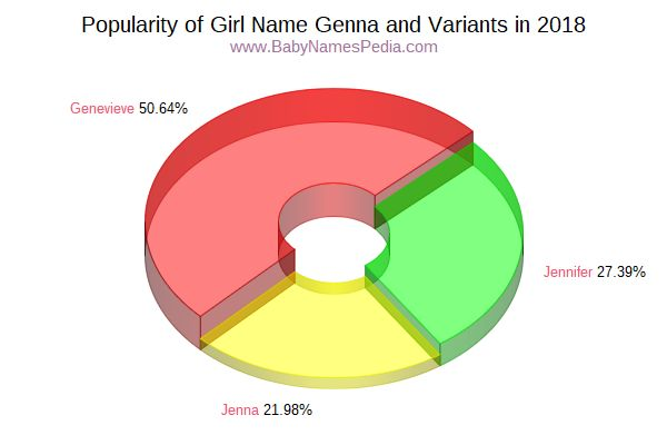 Variant Popularity Chart  for Genna  in 2017