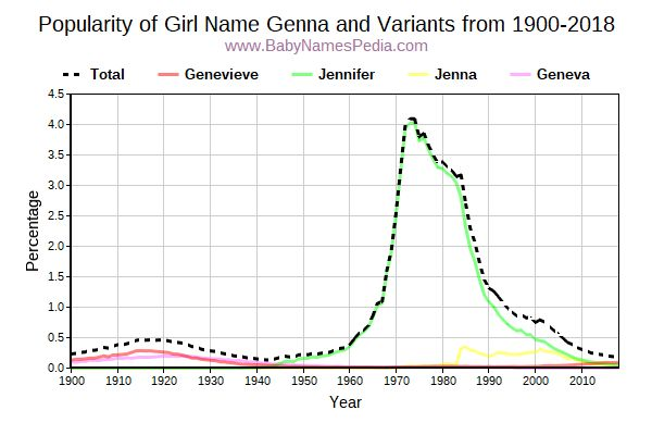 Variant Popularity Trend  for Genna  from 1900 to 2017