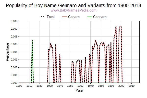 Variant Popularity Trend  for Gennaro  from 1900 to 2015