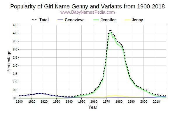 Variant Popularity Trend  for Genny  from 1900 to 2016