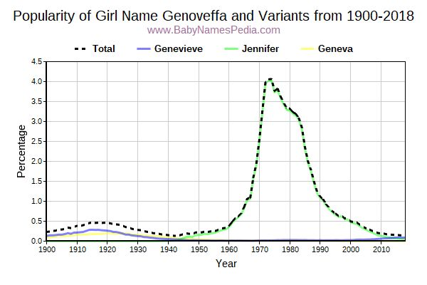 Variant Popularity Trend  for Genoveffa  from 1900 to 2016