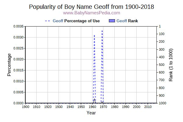 Popularity Trend  for Geoff  from 1900 to 2017