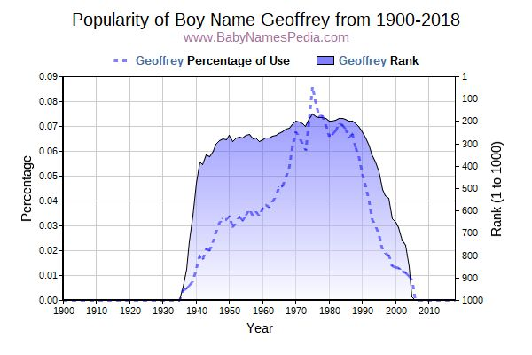 Popularity Trend  for Geoffrey  from 1900 to 2018