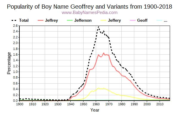 Variant Popularity Trend  for Geoffrey  from 1900 to 2018