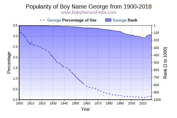 Popularity Trend  for George  from 1900 to 2017