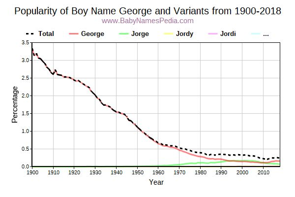 Variant Popularity Trend  for George  from 1900 to 2017