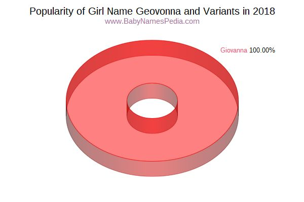 Variant Popularity Chart  for Geovonna  in 2018