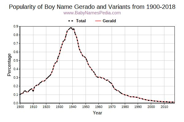 Variant Popularity Trend  for Gerado  from 1900 to 2017
