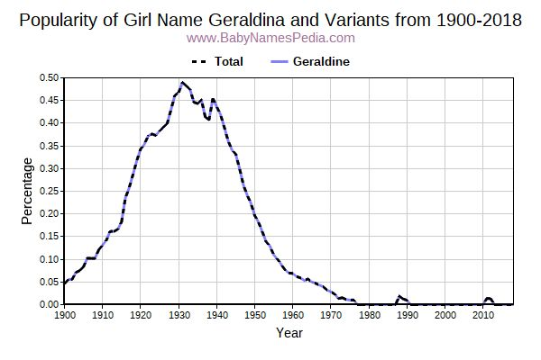 Variant Popularity Trend  for Geraldina  from 1900 to 2018