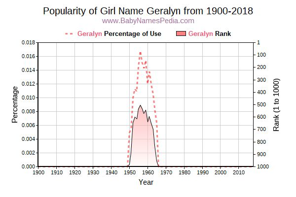 Popularity Trend  for Geralyn  from 1900 to 2018
