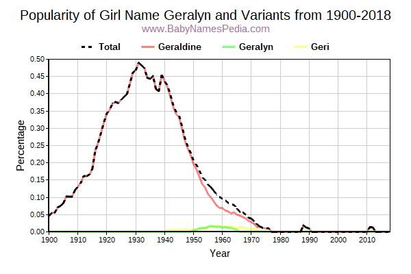 Variant Popularity Trend  for Geralyn  from 1900 to 2018