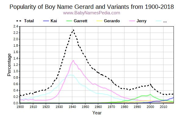 Variant Popularity Trend  for Gerard  from 1900 to 2016