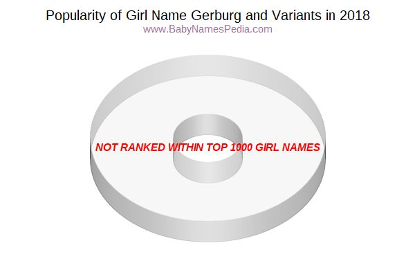 Variant Popularity Chart  for Gerburg  in 2017