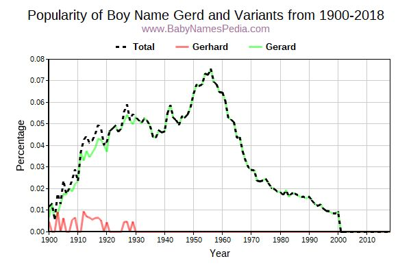 Variant Popularity Trend  for Gerd  from 1900 to 2017