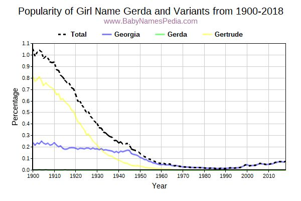 Variant Popularity Trend  for Gerda  from 1900 to 2018