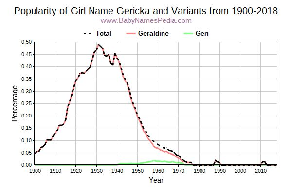 Variant Popularity Trend  for Gericka  from 1900 to 2018