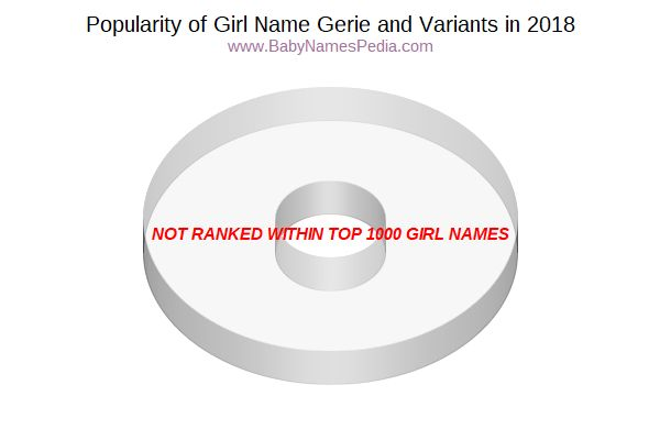 Variant Popularity Chart  for Gerie  in 2018