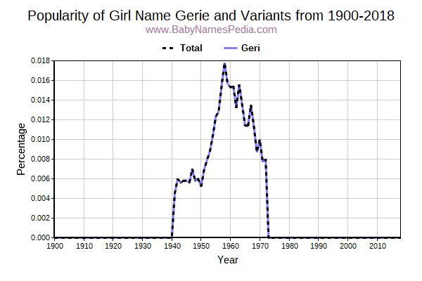 Variant Popularity Trend  for Gerie  from 1900 to 2018