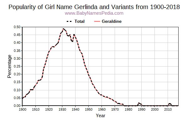 Variant Popularity Trend  for Gerlinda  from 1900 to 2018