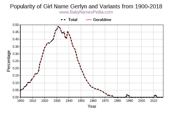 Variant Popularity Trend  for Gerlyn  from 1900 to 2018