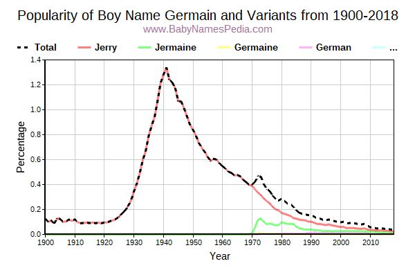 Variant Popularity Trend  for Germain  from 1900 to 2016