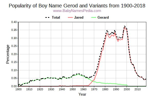 Variant Popularity Trend  for Gerod  from 1900 to 2018