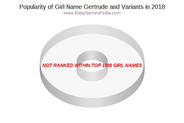 Variant Popularity Chart  for Gertrude  in 2016
