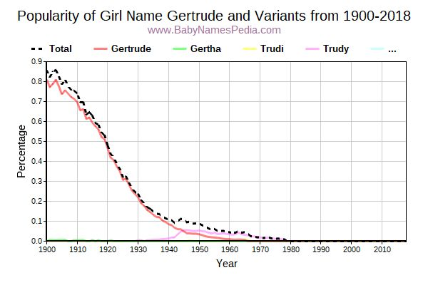 Variant Popularity Trend  for Gertrude  from 1900 to 2016