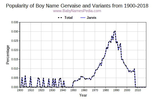 Variant Popularity Trend  for Gervaise  from 1900 to 2017