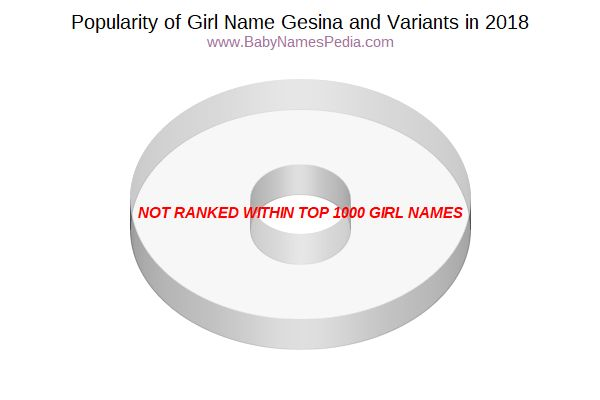 Variant Popularity Chart  for Gesina  in 2018