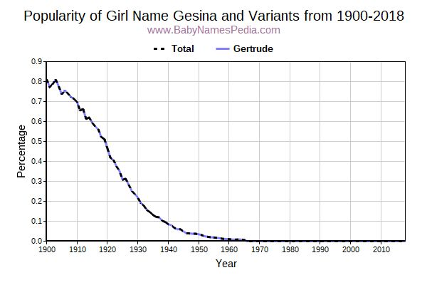 Variant Popularity Trend  for Gesina  from 1900 to 2018