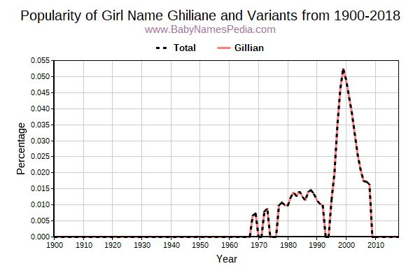 Variant Popularity Trend  for Ghiliane  from 1900 to 2017