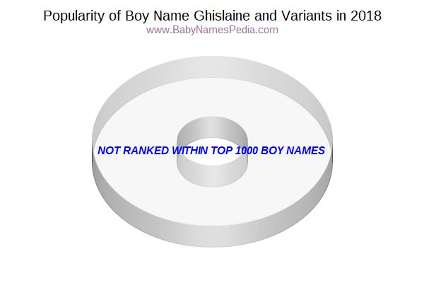 Variant Popularity Chart  for Ghislaine  in 2018